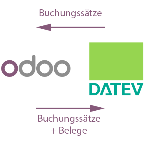 Odoo • Text and Image